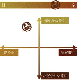 大吟醸  凰(こう)